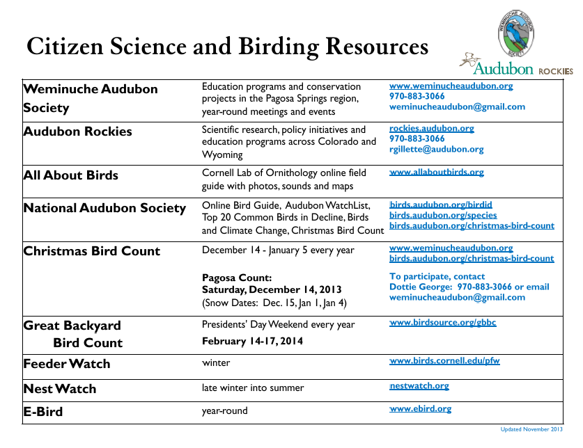 Citizenscience and Birding Resources